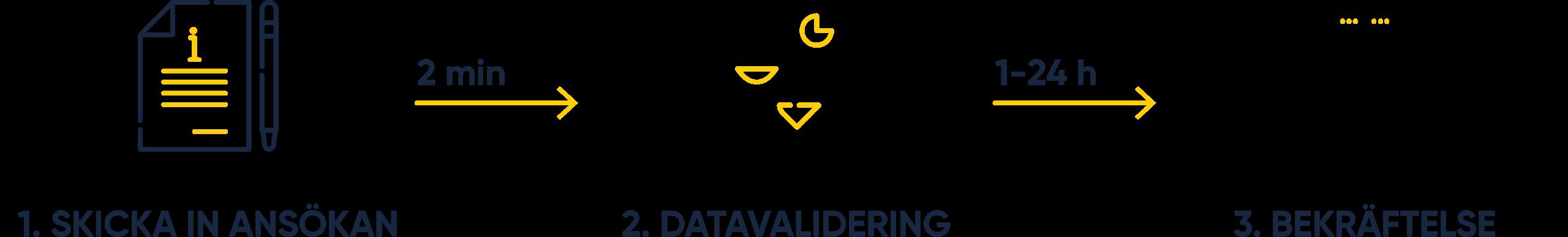 LEI kod registrering i Sverige