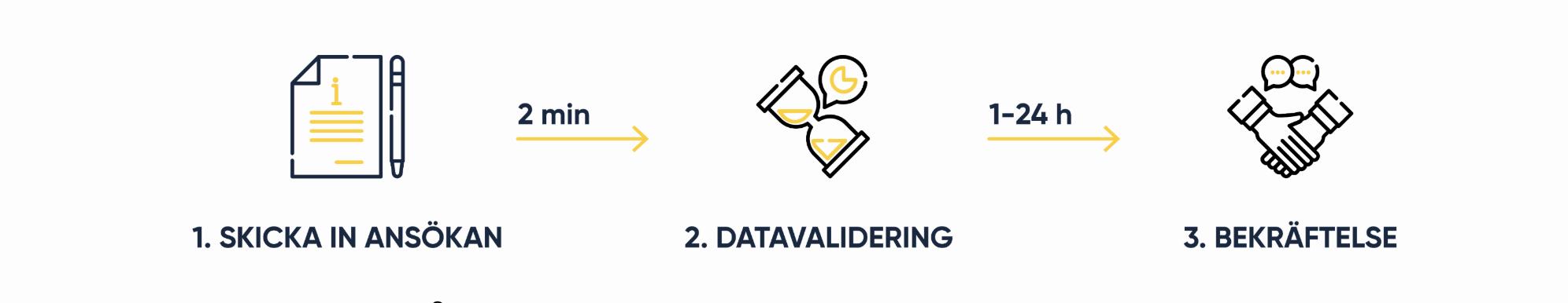 Snabbaste och billigaste LEI kod registrering i Sverige